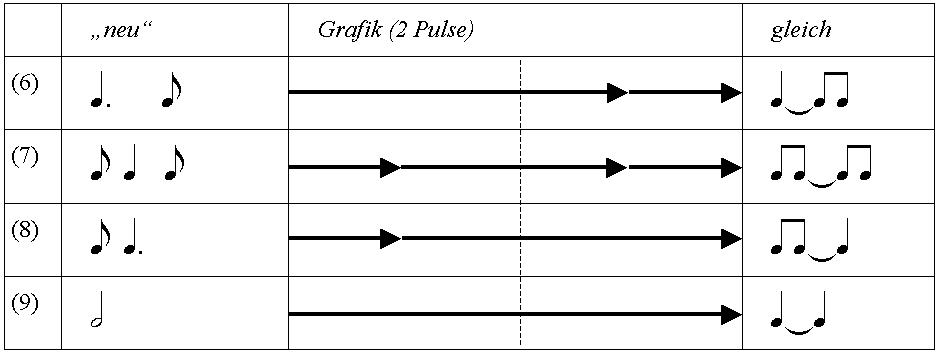 Punktierte Noten und Noten mit Haltbögen über zwei Pulse bei maximal zwei Ereignissen pro Puls