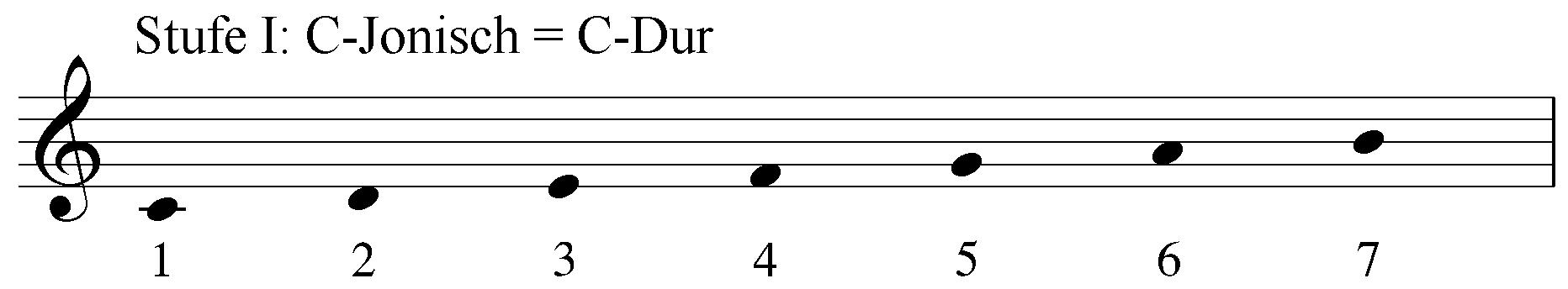 Stufe1 C-Ionisch = C-Dur