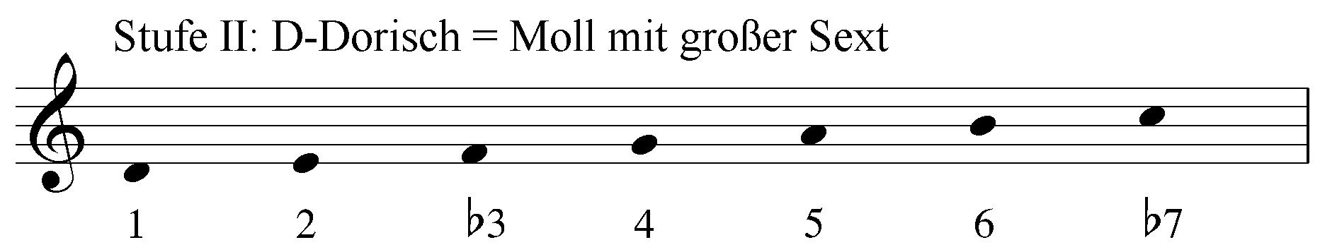 Stufe 2 D-Dorisch = Moll mit großer Sext. Intervalle 1 2 b3 4 5 6 b7