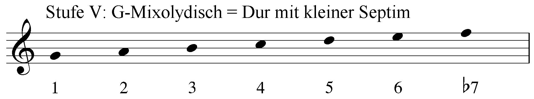 Stufe 5: G-Mixolydisch = Dur mit kleiner Septim. Intervalle 1 2 3 4 5 6 b7