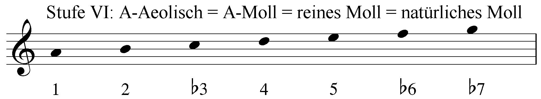 Stufe 6: A-Aeolisch = A-Moll = reines Moll = natürliches Moll. Intervalle 1 2 b3 4 5 b6 b7