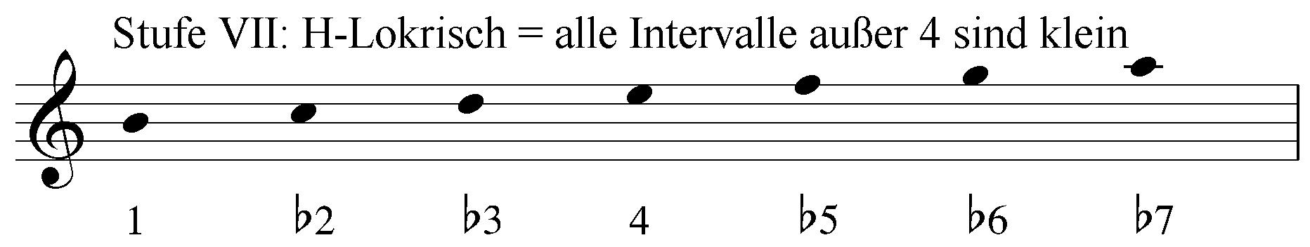 Stufe 7: H-Lokrisch = alle Intervalle außer 4 sind klein. Intervalle 1 b2 b3 4 b5 b6 b7