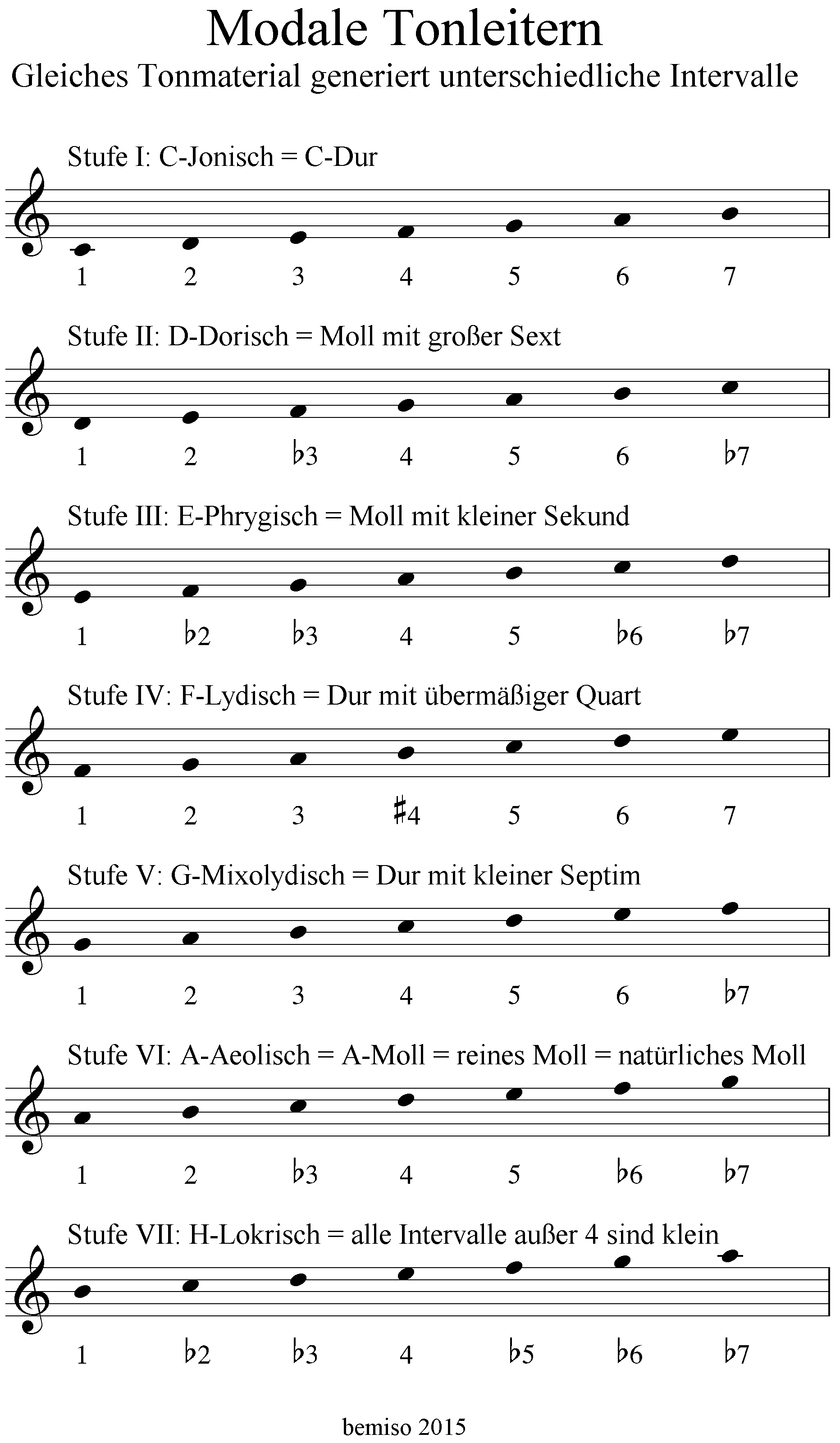 Modale Tonleitern Stufe 1 bis 7