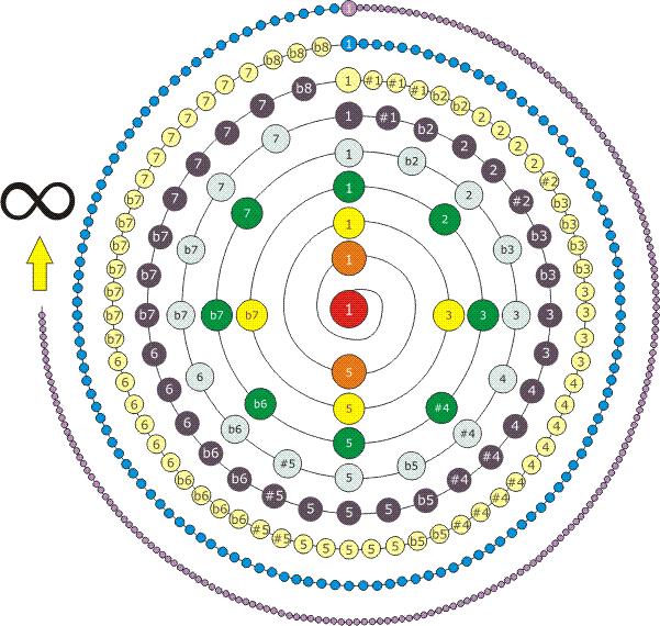 Obertonspirale - In jedem neuen Oktavraum verdoppelt sich die Anzahl der Obertöne - MUSIK IST MEHR | Bernd Michael Sommer