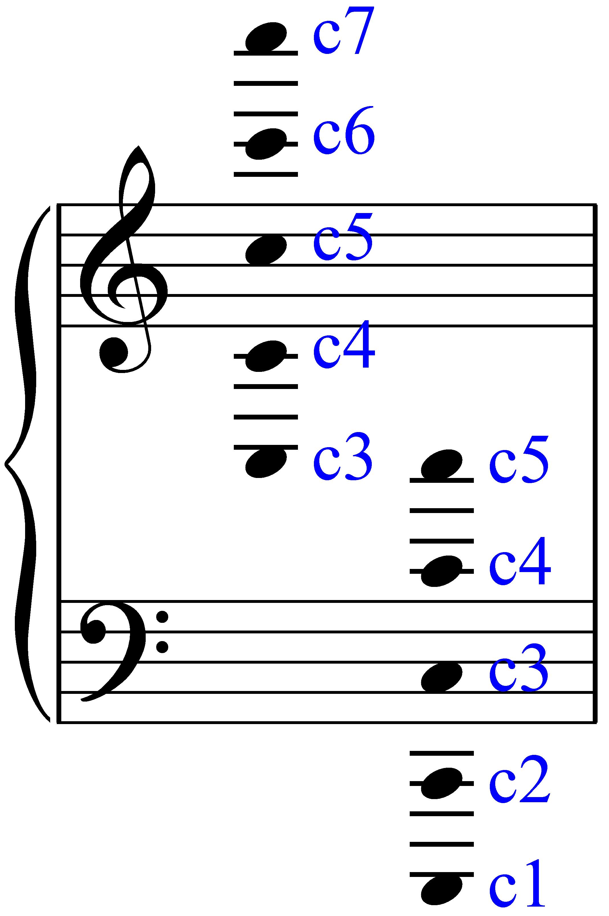 Noten im Violinschlüssel mit dem Stammnamen c - von Dr. Bernd Michael Sommer | MUSIK IST MEHR
