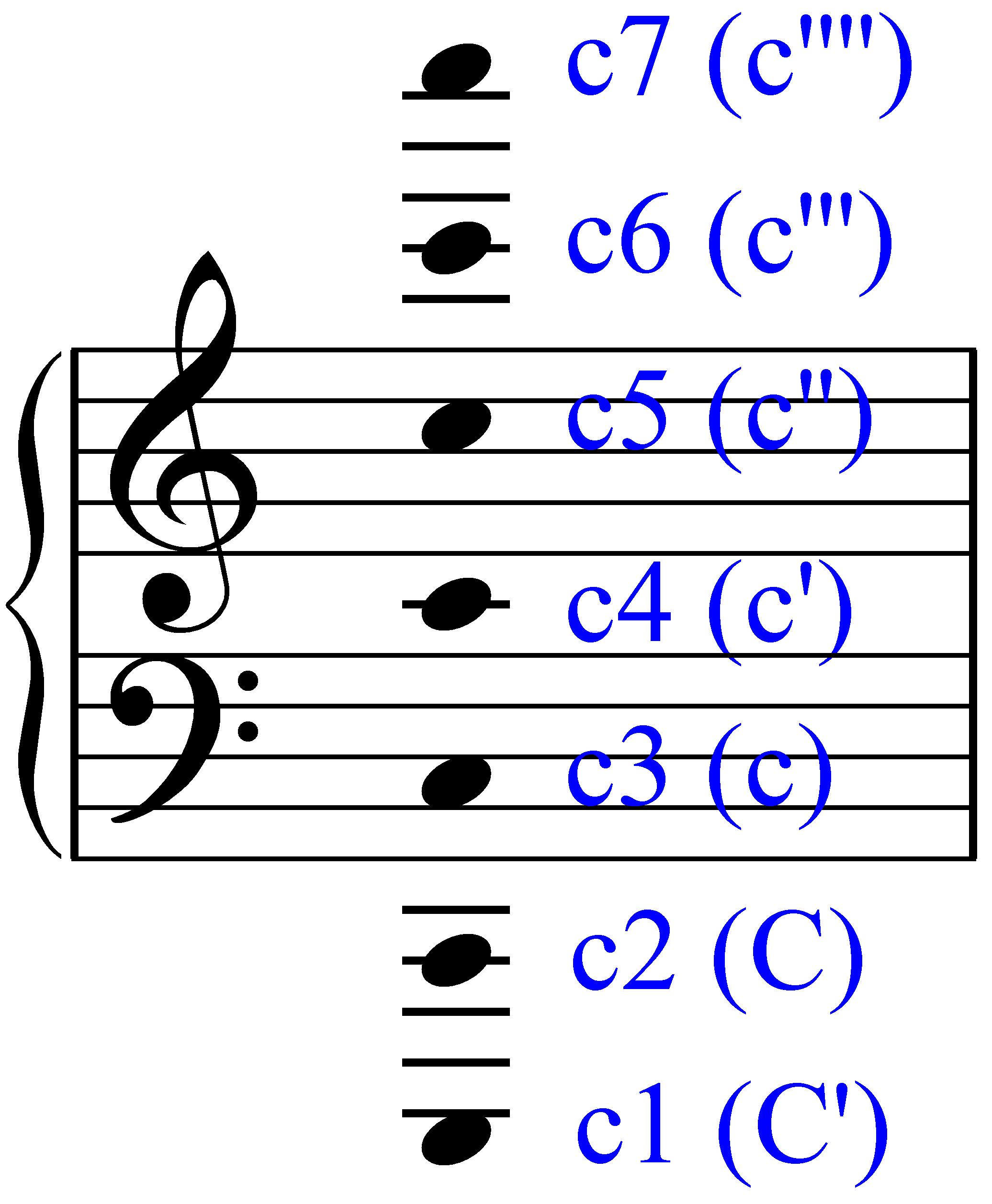 Klaviersystem mit Notennamen - Bernd Michael Sommer - MUSIK IST MEHR