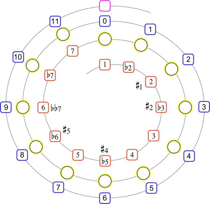 Intervallspirale - Bernd Michael Sommer - MUSIK IST MEHR - 678x659px