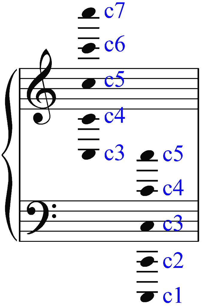 Visualisierung zum Notenlesen. Klaviersystem: Violinschlüssel und Bassschlüssel. Stammname c. Bernd Michael Sommer - musik-ist-mehr.de