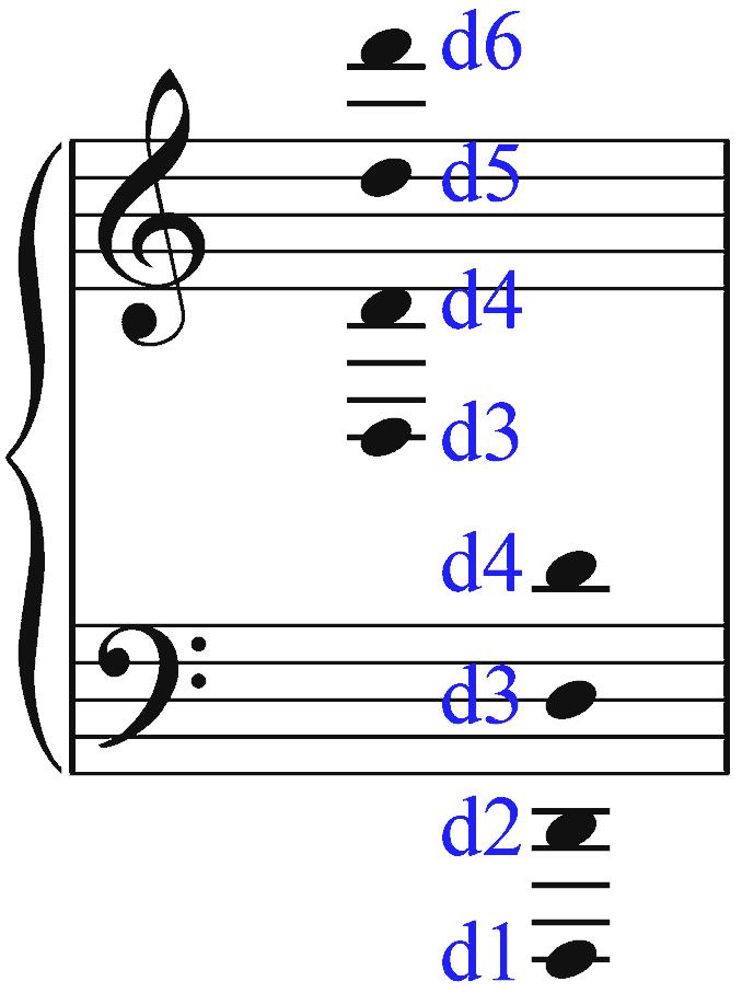 Visualisierung zum Notenlesen. Klaviersystem: Violinschlüssel und Bassschlüssel. Stammname d. Bernd Michael Sommer - musik-ist-mehr.de