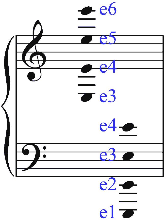 Visualisierung zum Notenlesen. Klaviersystem: Violinschlüssel und Bassschlüssel. Stammname e. Bernd Michael Sommer - musik-ist-mehr.de