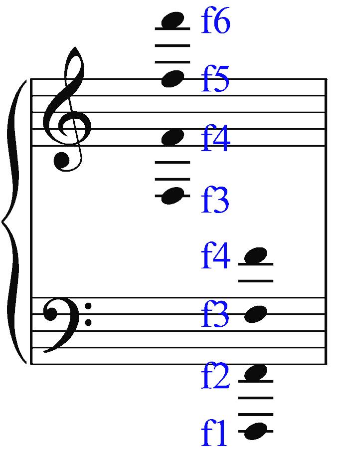 Visualisierung zum Notenlesen. Klaviersystem: Violinschlüssel und Bassschlüssel. Stammname f. Bernd Michael Sommer - musik-ist-mehr.de