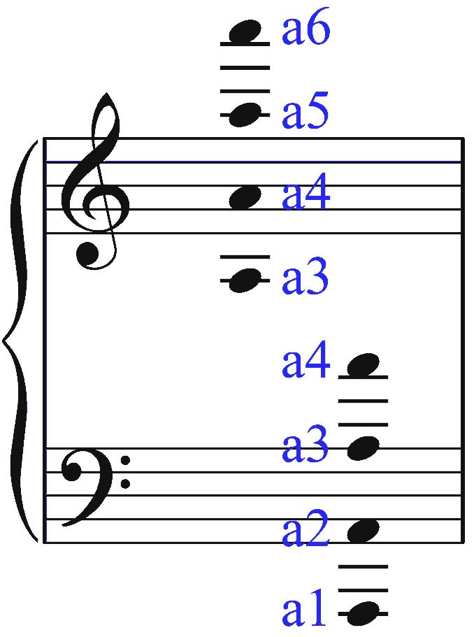 Visualisierung zum Notenlesen. Klaviersystem: Violinschlüssel und Bassschlüssel. Stammname g. Bernd Michael Sommer - musik-ist-mehr.de