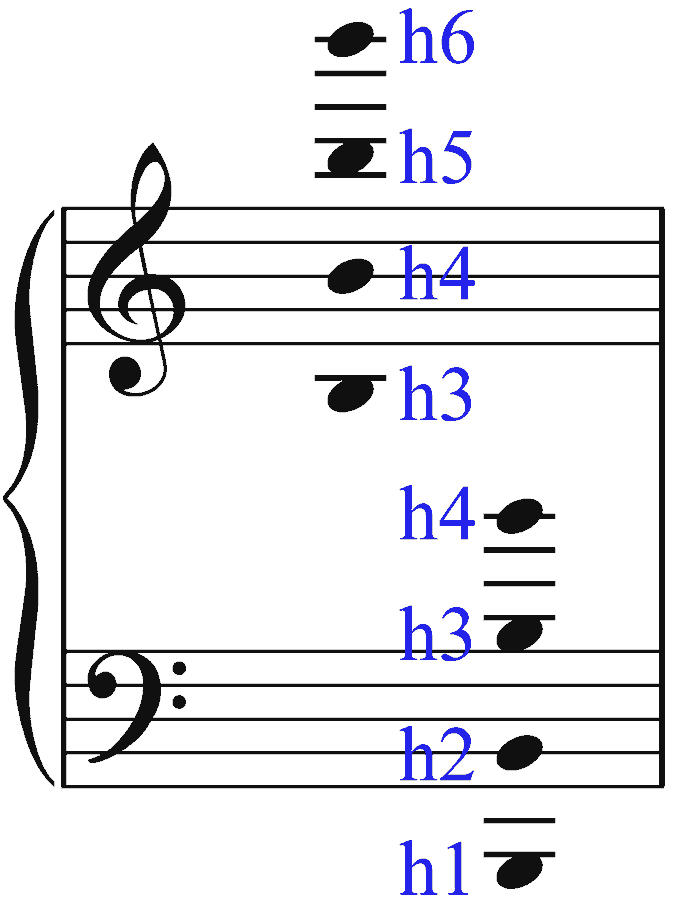 Visualisierung zum Notenlesen. Klaviersystem: Violinschlüssel und Bassschlüssel. Stammname h. Bernd Michael Sommer - musik-ist-mehr.de
