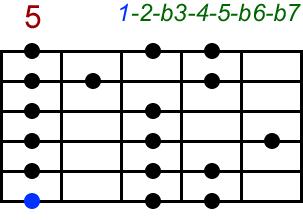 Aeolisch. Akkord-Diagramm (Griffbild) für Gitarre, fünfte Lage (Zeigefinger auf dem fünften Bund). Mit Intervallbezeichnungen