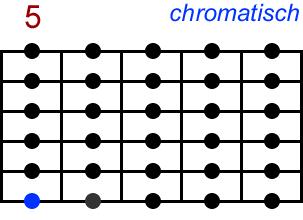 Chromatisch. Akkord-Diagramm (Griffbild) für Gitarre, fünfte Lage (Zeigefinger auf dem fünften Bund). Mit Intervallbezeichnungen