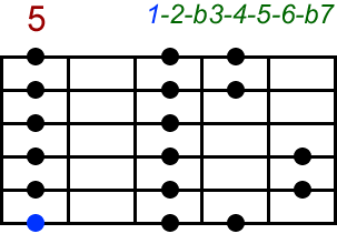 Dorisch. Akkord-Diagramm (Griffbild) für Gitarre, fünfte Lage (Zeigefinger auf dem fünften Bund). Mit Intervallbezeichnungen