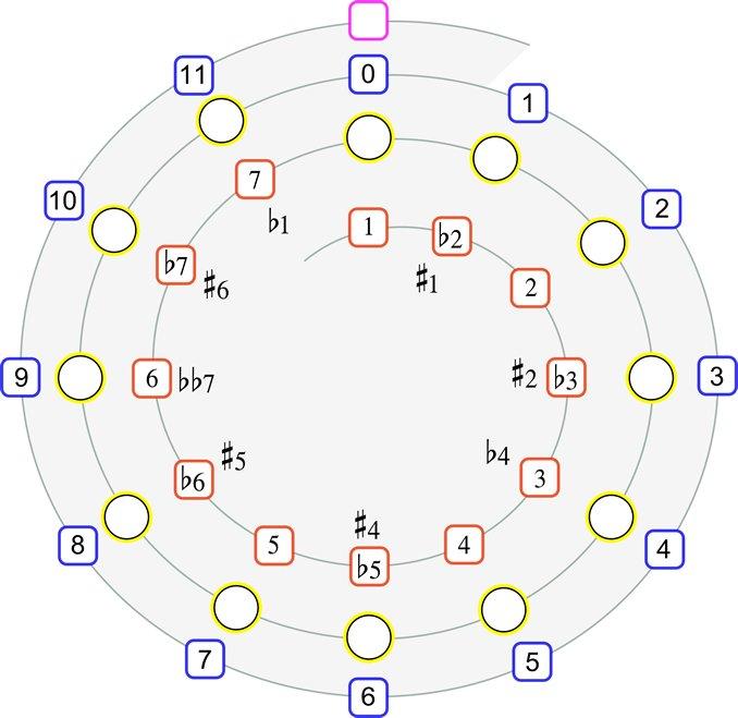 Intervallspirale - Visualisierung von drei Oktaven; chromatisch und diatonisch. Von Dr. Bernd Michael Sommer - musik-ist-mehr.de