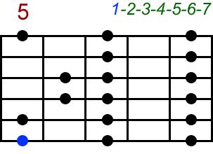 Ionisch. Akkord-Diagramm (Griffbild) für Gitarre, fünfte Lage (Zeigefinger auf dem fünften Bund). Mit Intervallbezeichnungen