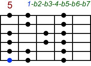 Lokrisch. Akkord-Diagramm (Griffbild) für Gitarre, fünfte Lage (Zeigefinger auf dem fünften Bund). Mit Intervallbezeichnungen