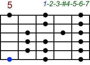 Lydisch. Akkord-Diagramm (Griffbild) für Gitarre, fünfte Lage (Zeigefinger auf dem fünften Bund). Mit Intervallbezeichnungen
