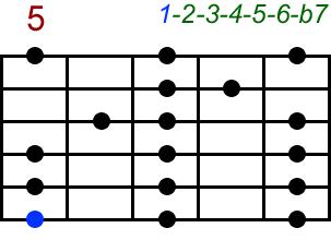 Mixolydisch. Akkord-Diagramm (Griffbild) für Gitarre, fünfte Lage (Zeigefinger auf dem fünften Bund). Mit Intervallbezeichnungen