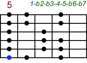 Phrygisch. Akkord-Diagramm (Griffbild) für Gitarre, fünfte Lage (Zeigefinger auf dem fünften Bund). Mit Intervallbezeichnungen