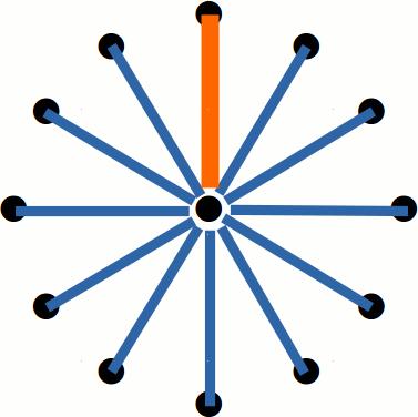 Chromatische Tonleiter, visualisiert mit der Intervallspirale von Dr. Bernd Michael Sommer